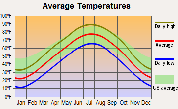 Lincoln, Nebraska average temperatures