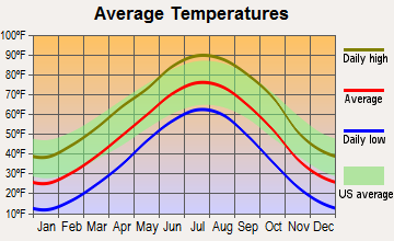 Lebanon, Nebraska average temperatures