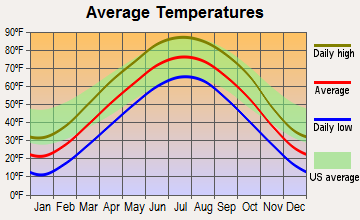 La Vista, Nebraska average temperatures