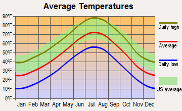 Kimball, Nebraska average temperatures