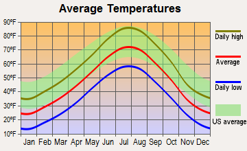 Hemingford, Nebraska average temperatures