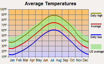 Hayes Center, Nebraska average temperatures