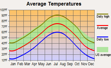 Haigler, Nebraska average temperatures