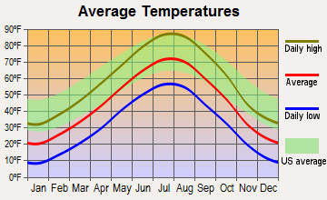Gordon, Nebraska average temperatures