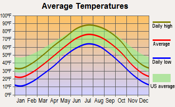 Fairmont, Nebraska average temperatures