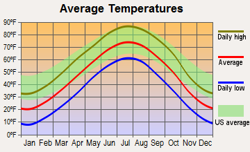 Elyria, Nebraska average temperatures