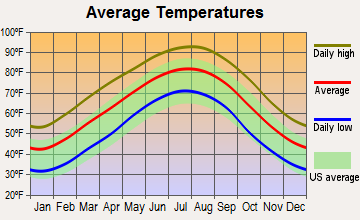 Smackover, Arkansas average temperatures