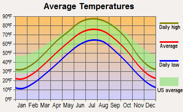Duncan, Nebraska average temperatures