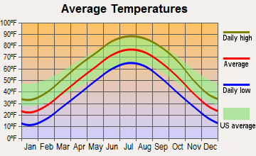 Cook, Nebraska average temperatures