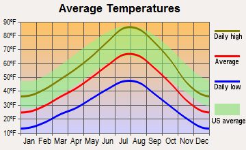 Spring Creek, Nevada average temperatures