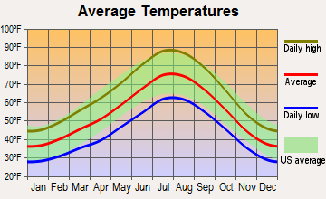 Sutcliffe, Nevada average temperatures