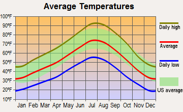 Wadsworth, Nevada average temperatures
