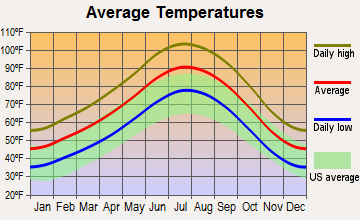 Winchester, Nevada average temperatures