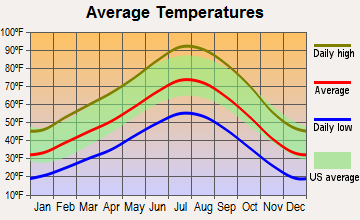 Yerington, Nevada average temperatures