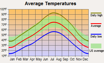 Duckwater, Nevada average temperatures