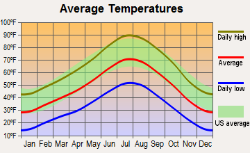 Round Mountain, Nevada average temperatures
