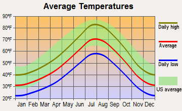 Virginia City, Nevada average temperatures