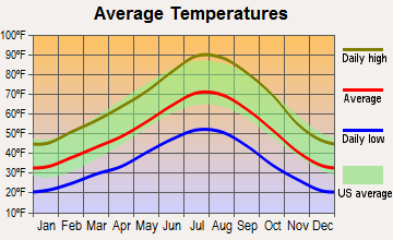 Spanish Springs, Nevada average temperatures