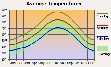 Searchlight, Nevada average temperatures
