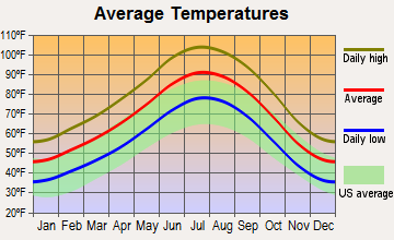 Paradise, Nevada average temperatures