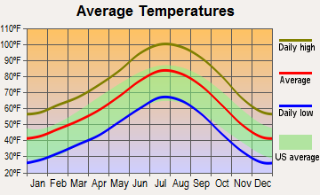 Pahrump, Nevada average temperatures