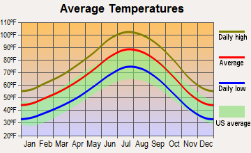 North Las Vegas, Nevada average temperatures