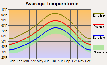 Nellis AFB, Nevada average temperatures