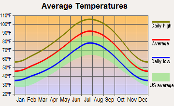 Moapa Valley, Nevada average temperatures