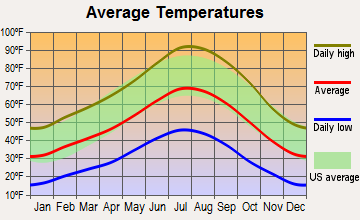Minden, Nevada average temperatures