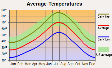 McGill, Nevada average temperatures