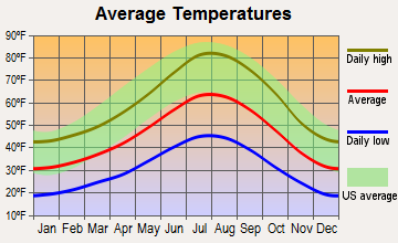 Kingsbury, Nevada average temperatures