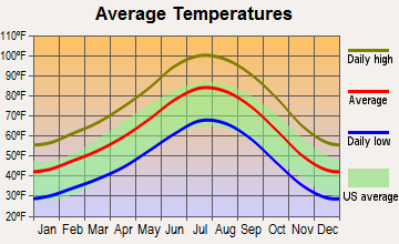 Indian Springs, Nevada average temperatures