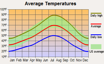 Indian Hills, Nevada average temperatures