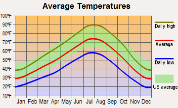 Gerlach-Empire, Nevada average temperatures