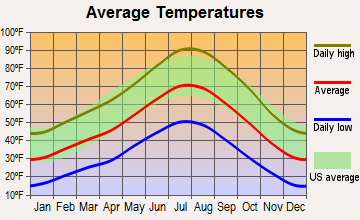 Gabbs, Nevada average temperatures