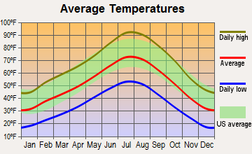 Fallon, Nevada average temperatures