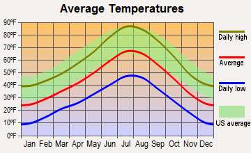 Ely, Nevada average temperatures