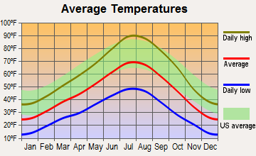 Elko, Nevada average temperatures