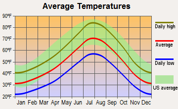 Dayton, Nevada average temperatures