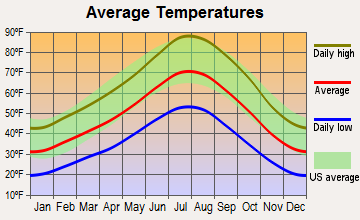 Cold Springs, Nevada average temperatures