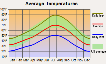 Carson City, Nevada average temperatures