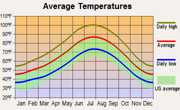 Cal-Nev-Ari, Nevada average temperatures