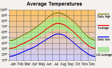 Caliente, Nevada average temperatures