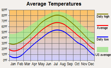 Ashland, New Hampshire average temperatures