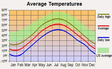 Bethlehem, New Hampshire average temperatures