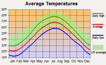 Bennington, New Hampshire average temperatures