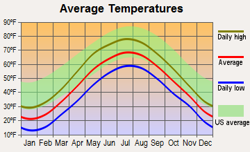 Deering, New Hampshire average temperatures