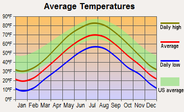 Bow, New Hampshire average temperatures