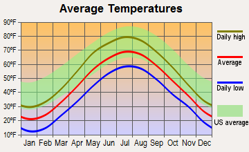 Bradford, New Hampshire average temperatures