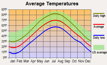 Canterbury, New Hampshire average temperatures